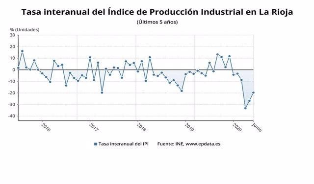 Tasa de producción industrial en España