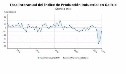 La producción industrial cae un 10,6% en Galicia en junio en relación al año anterior, por encima de la media