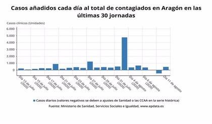 Detectados 470 casos de coronavirus en Aragón, el 72% asintomáticos