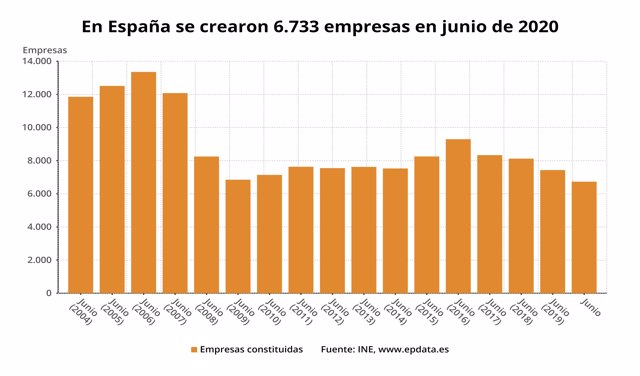 Número de empresas creadas en España en meses comparables, junio de 2020 (INE)