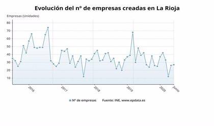 La creación de empresas en La Rioja registra una caída del 30,8% en el último año