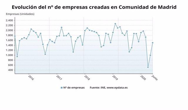 Evolución de la creación de empresas en la Comunidad de Madrid