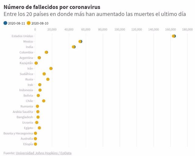 EpData.- El último balance de casos del coronavirus en Latinoamérica y el resto