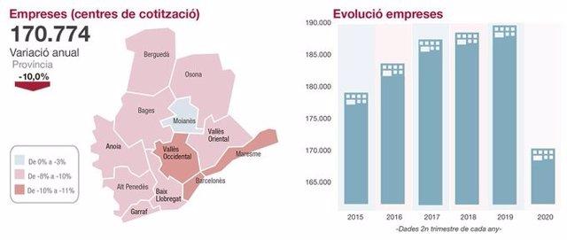 Infografia de l''Informe Trimestral de Conjuntura de la Diputació de Barcelona del segon trimestre del 2020'