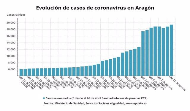 Evolución de los casos de coronavirus en Aragón.