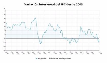 El IPC baja tres décimas en julio, hasta el -0,6%, y encadena cuatro meses en tasas negativas