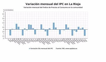 Los precios bajaron un 1,4% en julio en La Rioja, mientras que la tasa interanual se sitúa en el -1%