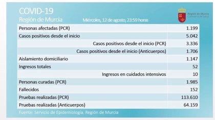 Murcia contabiliza 125 positivos en las últimas 24 horas y la cifra de activos asciende a 1.199