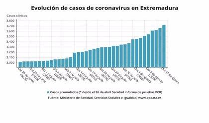 Extremadura notifica 56 casos positivos y cuatro nuevos brotes de Covid-19