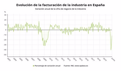 La industria coge aire en junio y factura un 17% más que en mayo, pero vende un 11% menos en el último año