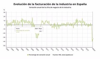La cifra de negocios de la industria retrocede un 10,6% en junio en Cantabria