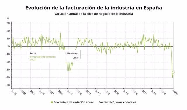 Evolución de la facturación de la industria en España