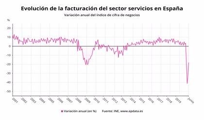 La desescalada impulsa un 18,1% ventas mensuales del sector servicios en junio pero bajan un 18% interanual