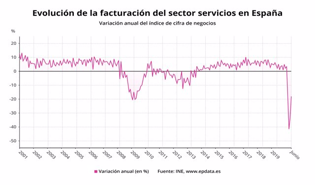 Variación anual de la facturación del sector servicios en España hasta junio de 2020 (INE)