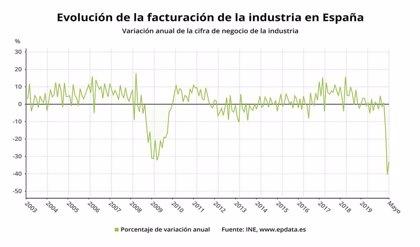 Caen un 9,7% las ventas de la industria