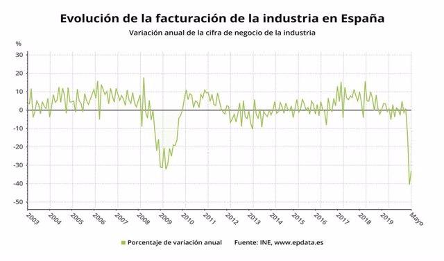 Evolución nacional sector industiral