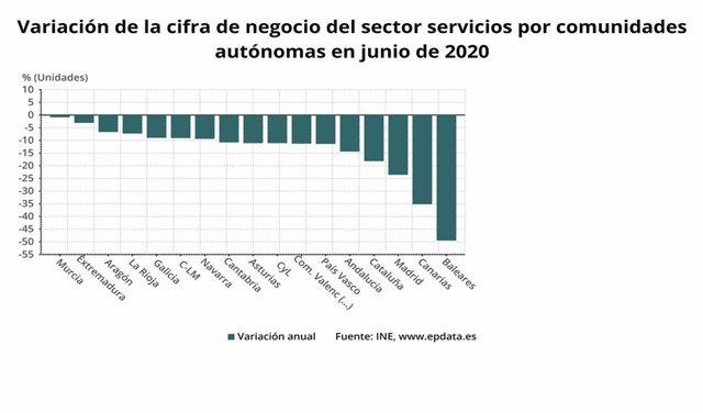 Variación de la cifra de negocio del sector servicios por comunidades autónomas en junio de 2020