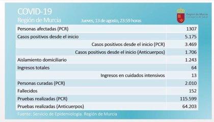 Continúan en aumento los contagios en la Región de Murcia, con 133 nuevos positivos en las últimas 24 horas