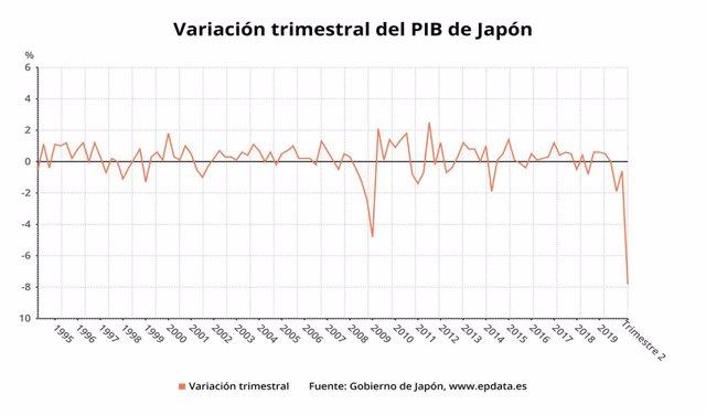 EpData.- El desplome histórico del PIB de Japón, en gráficos