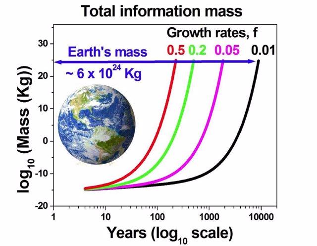 Vopson quiere verificar experimentalmente que los bits de información tienen masa, que extrapoló para pronosticar que en 225 años será la mitad de la masa de la Tierra.