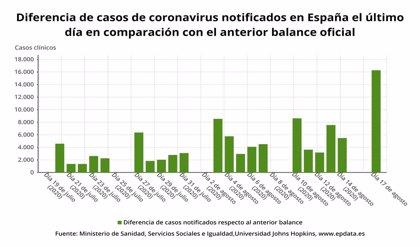Sanidad informa de 1.833 nuevos casos de COVID-19, más de 16.000 desde el viernes