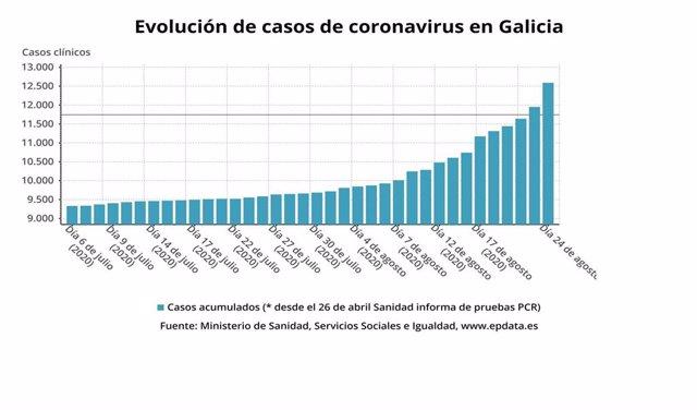 Evolución del número de casos de COVID-19 en Galicia desde el 6 de julio al 24 de agosto de 2020.
