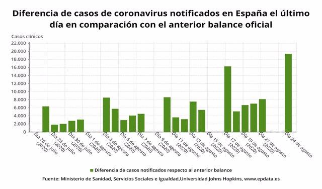 Casos de coronavirus en España a 24 de agosto