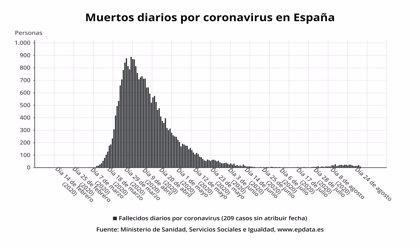 Los casos de COVID-19 en las últimas 24 horas suben a 2.415 y Sanidad añade 7.000 nuevos positivos