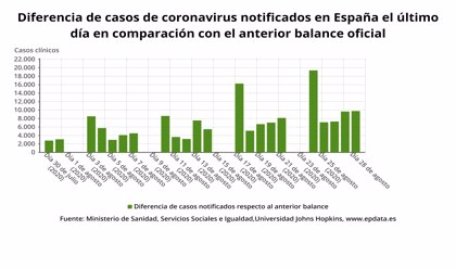 Los casos de COVID-19 en 24 horas se elevan levemente hasta 3.829 y Sanidad añade 9.779 a la cifra total