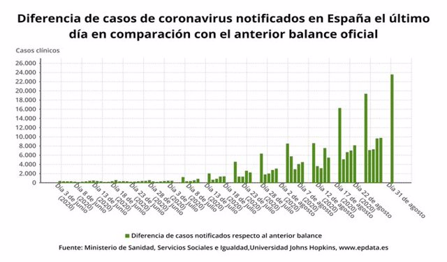 Aumento los casos desde principios de junio
