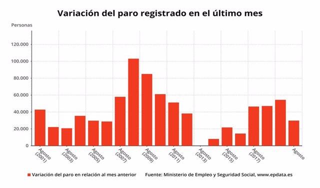 Variación mensual del paro registrado en agosto de 2020, en meses comparables (Ministerio de Trabajo y Economía Social)