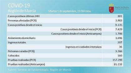 Una fallecida y 301 casos positivos por coronavirus en las últimas horas en la Región de Murcia
