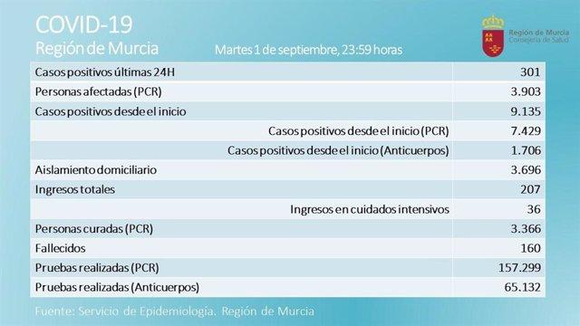 Tabla sobre incidencia del coronavirus en la Región de Murcia