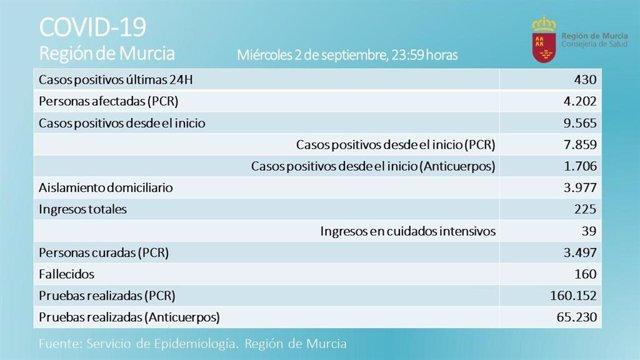 Tabla sobre la evolución del coronavirus en la Región de Murcia