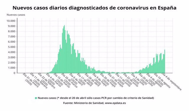 Nuevos casos diagnosticados de coronavirus en España