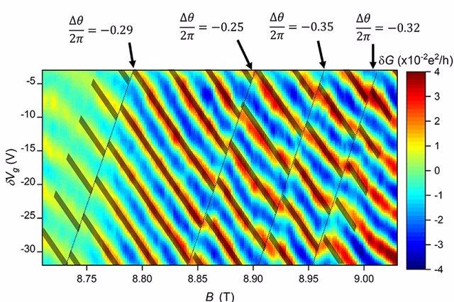 Más evidencia de que el mundo cuántico es aún más extraño de lo pensado
