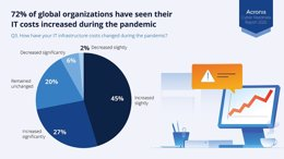 Infografic Acronis Cyber Readiness Report 2020