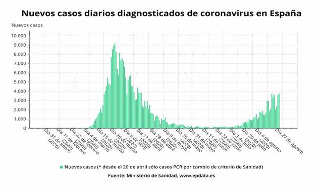 Casos diarios de coronavirus diagnosticados en España a 9 de septiembre