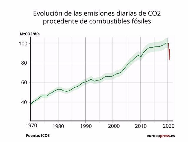 Expertos alertan de que el impacto del confinamiento en las emisiones se ha perdido y está niveles de antes del Covid
