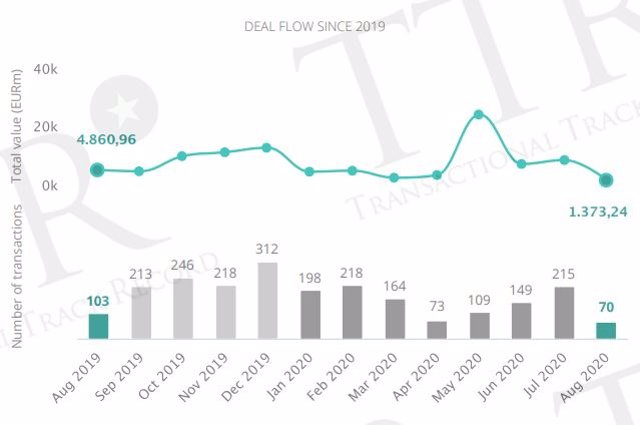 Evolución del mercado transaccional hasta agosto, según TTR