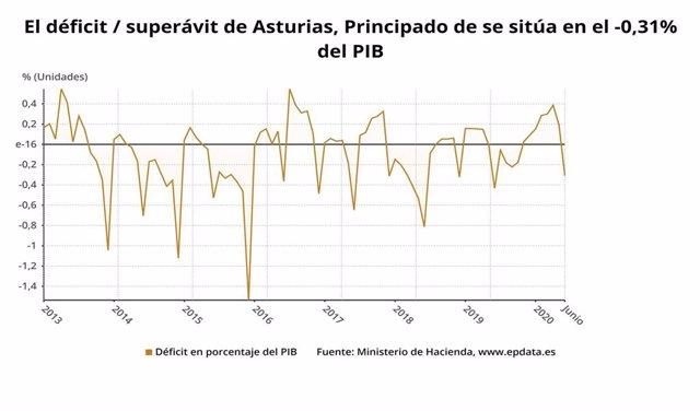 Evolución del déficit en el Principado de Asturias.