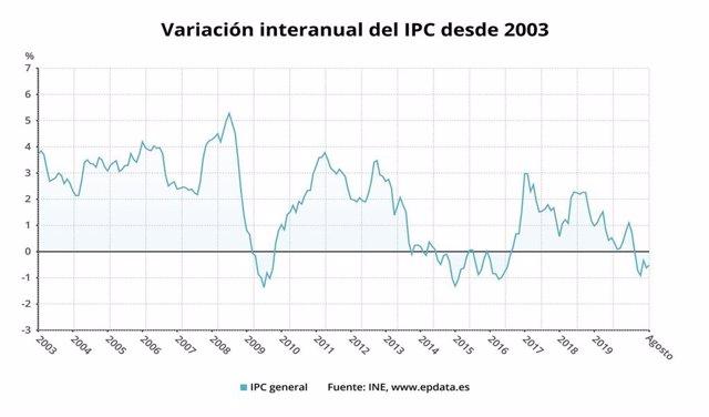 El IPC desciende una décima en Baleares en agosto y sitúa su tasa anual en el 0,7%