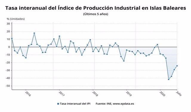Baleares sigue encabezando en julio la caída de la producción industrial, aunque modera la tasa anual hasta el 24,2%