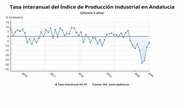 Gráfico con la evolución interanual del Índice de Producción Industrial de Andalucía en julio, según los datos del INE.