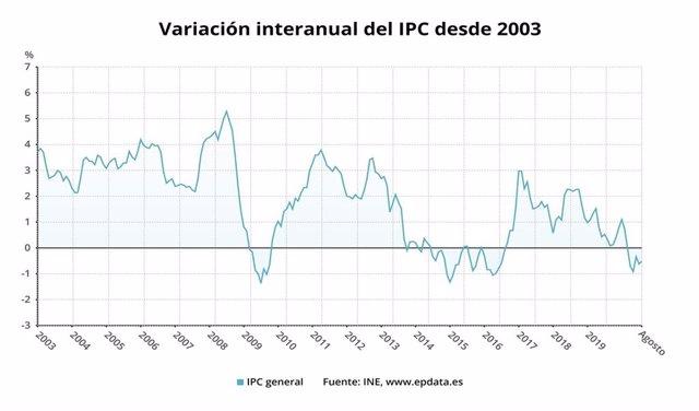 EpData.- El IPC confirmado de agosto, en gráficos
