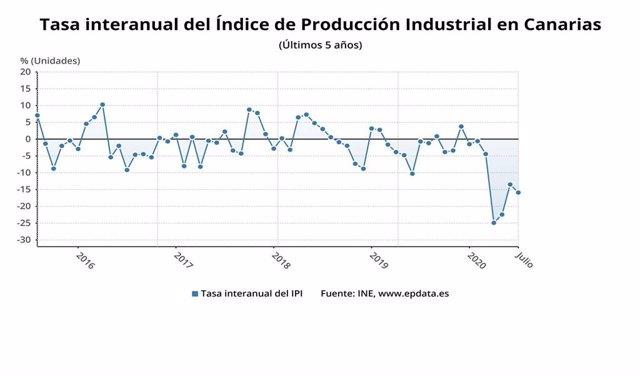 Índice General de Producción Industrial en Canarias