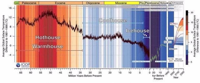 El calentamiento actual altera 66 millones de años de estados del clima