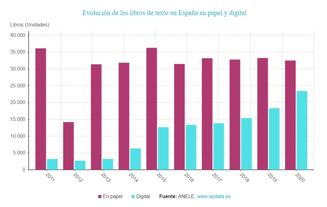 Evolución de los libros de texto en España en papel y digital