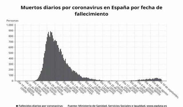 Muertos diarios por coronavirus en España