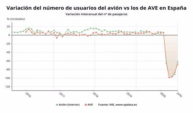 Variación anual del número de usuarios de avión frente a los de AVE en España hasta julio de 2020 (INE)